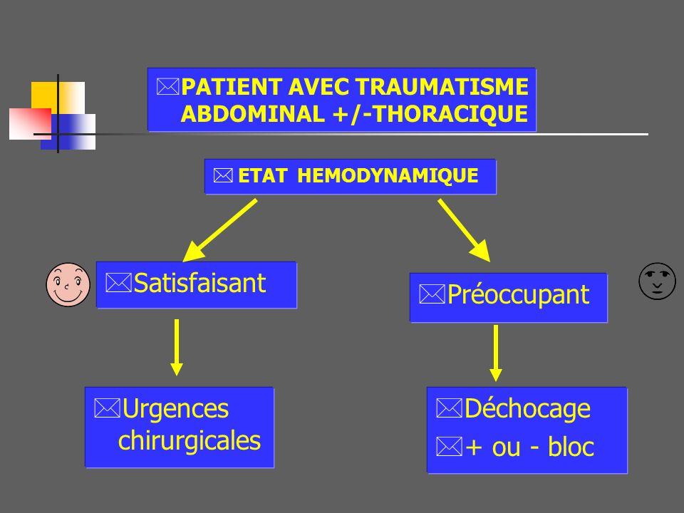Bilan clinique +++ *Signes de Choc ? *Ecchymose du flanc? *Abdomen : Défense ? Contracture ? Lésions associées *Thorax :Epanchement ? *TC+PC ?