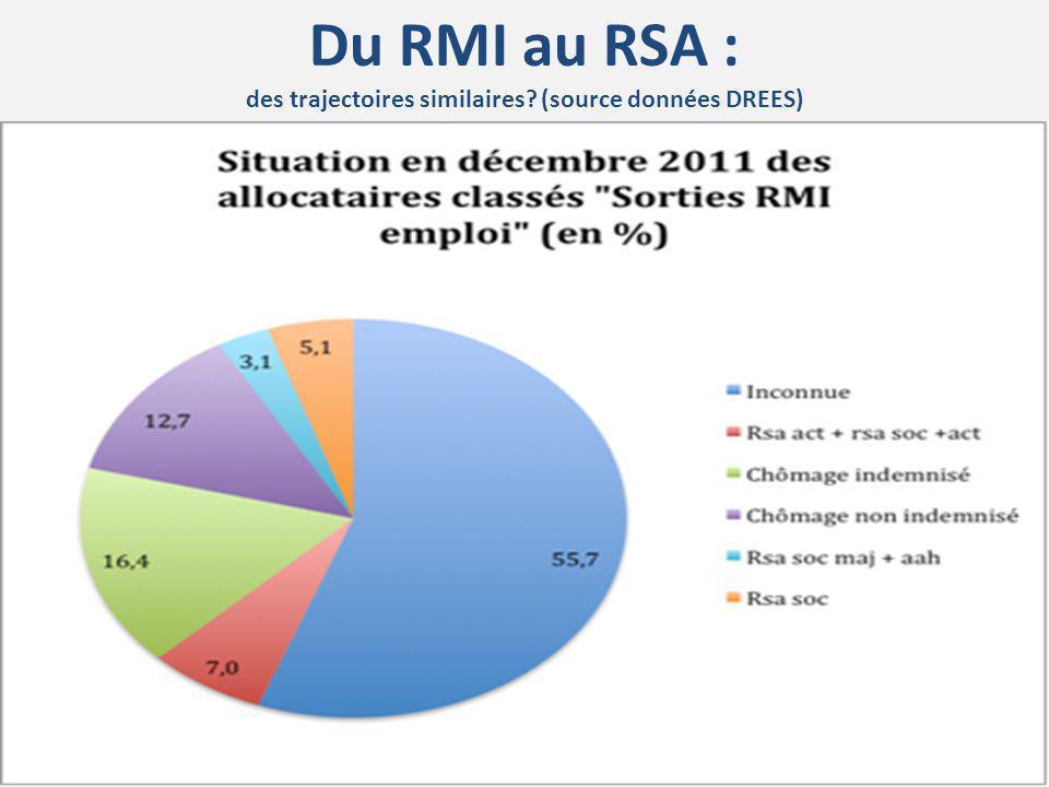 Du RMI au RSA : des trajectoires similaires? (source données DREES)