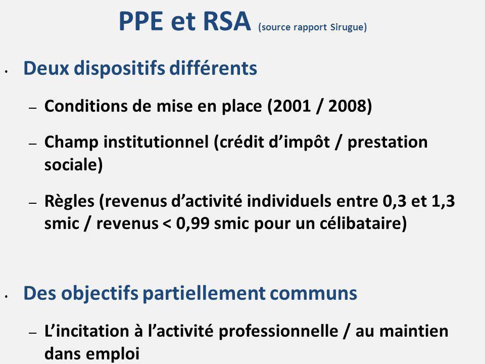 PPE et RSA (source rapport Sirugue) Deux dispositifs différents – Conditions de mise en place (2001 / 2008) – Champ institutionnel (crédit dimpôt / pr