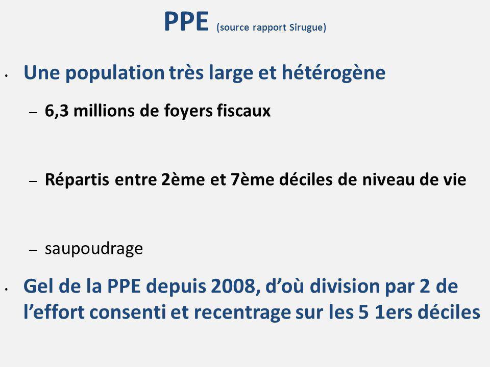 PPE (source rapport Sirugue) Une population très large et hétérogène – 6,3 millions de foyers fiscaux – Répartis entre 2ème et 7ème déciles de niveau