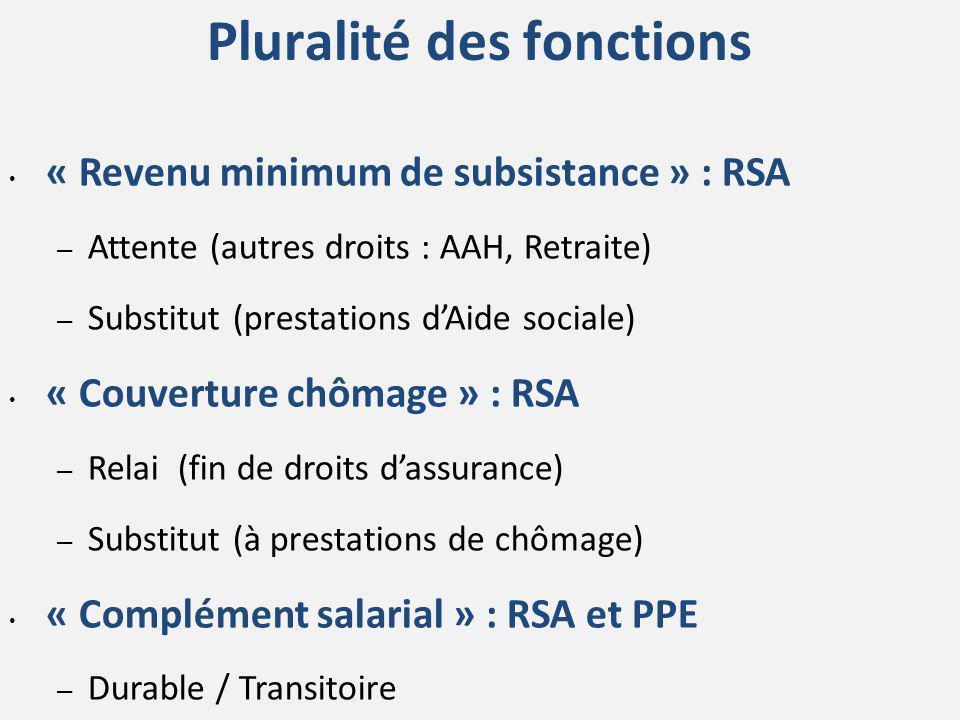 Pluralité des fonctions « Revenu minimum de subsistance » : RSA – Attente (autres droits : AAH, Retraite) – Substitut (prestations dAide sociale) « Co