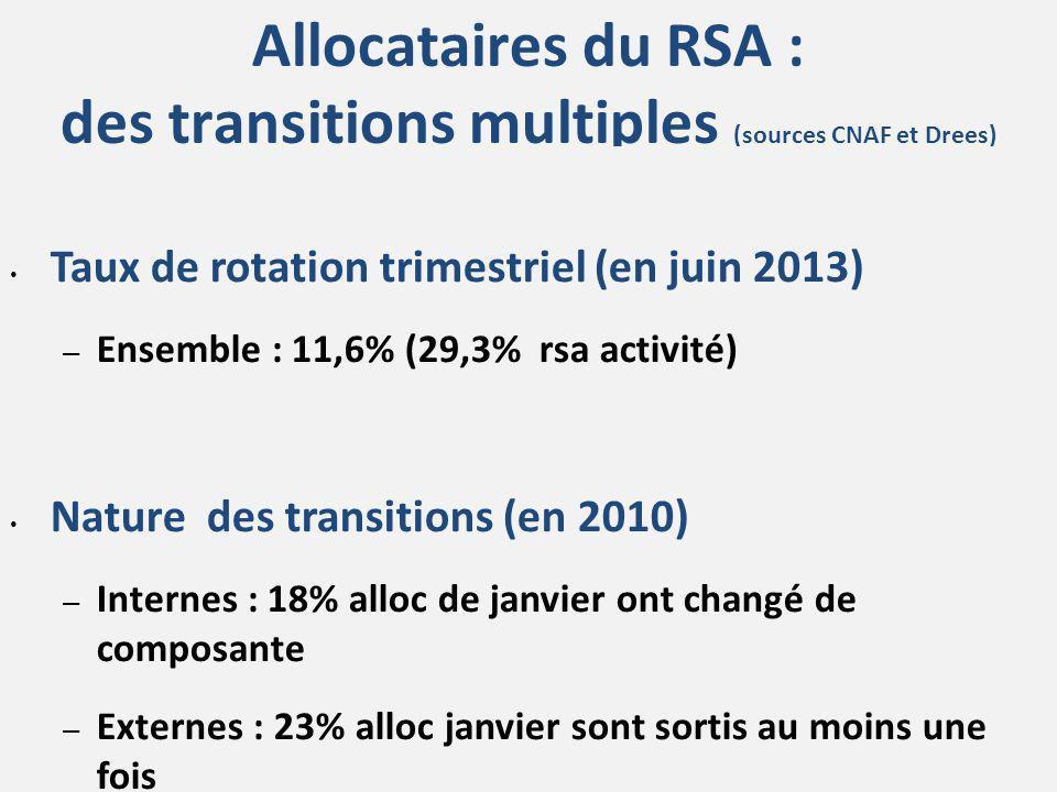 Allocataires du RSA : des transitions multiples (sources CNAF et Drees) Taux de rotation trimestriel (en juin 2013) – Ensemble : 11,6% (29,3% rsa acti