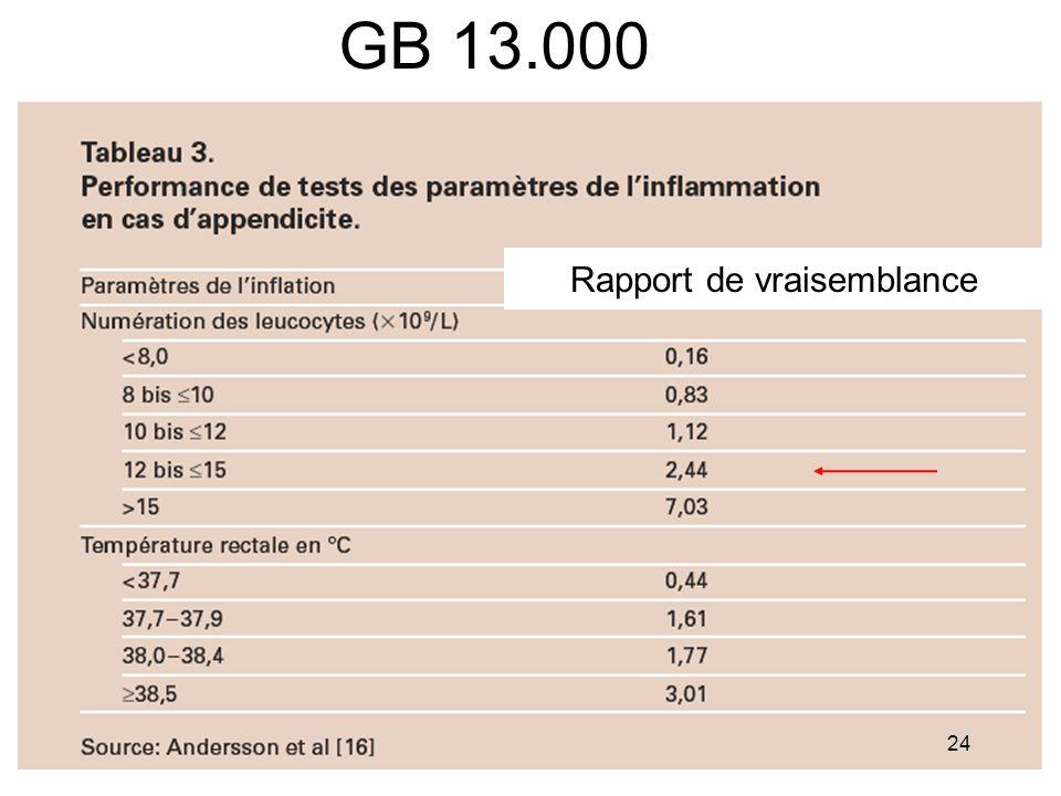 GB 13.000 Rapport de vraisemblance 24