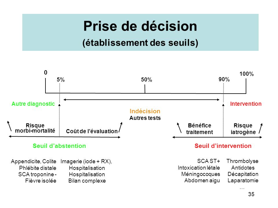 0 5% 50% 90% 100% InterventionAutre diagnostic Seuil dabstentionSeuil dintervention Indécision Autres tests Risque morbi-mortalité Appendicite, Colite