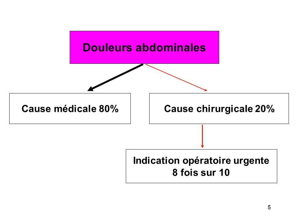 Douleurs abdominales Cause médicale 80%Cause chirurgicale 20% Indication opératoire urgente 8 fois sur 10 5