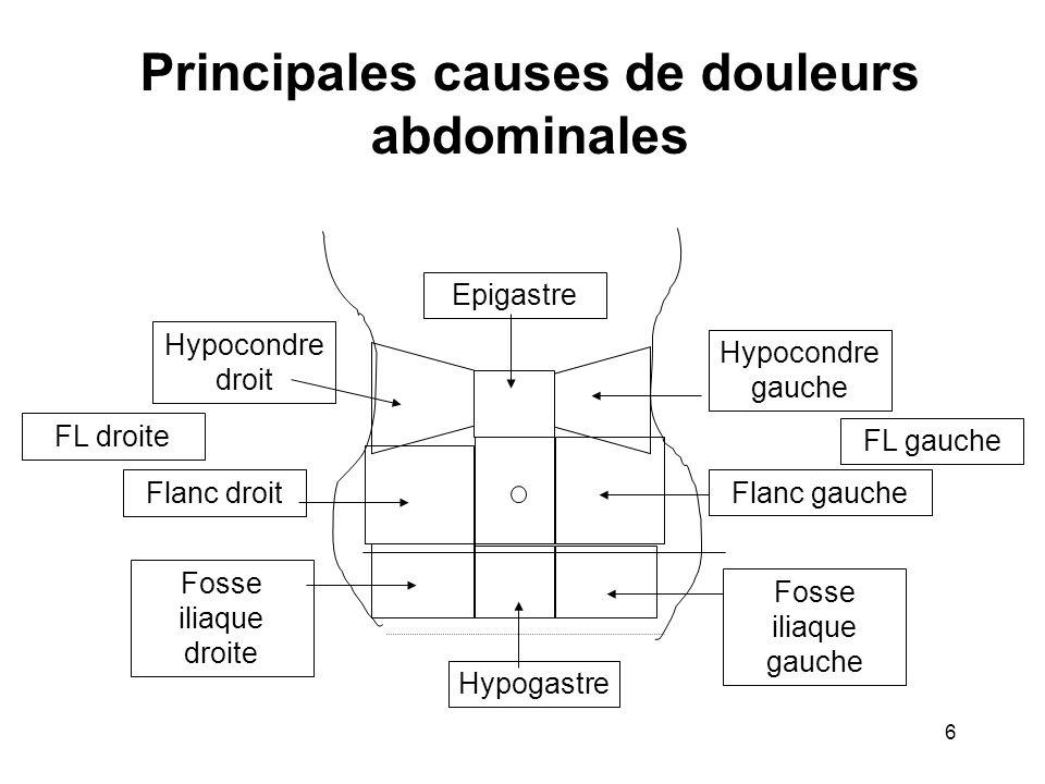 Principales causes de douleurs abdominales Hypocondre droit Hypocondre gauche Epigastre Flanc gaucheFlanc droit Fosse iliaque droite Fosse iliaque gauche Hypogastre FL droite FL gauche 6