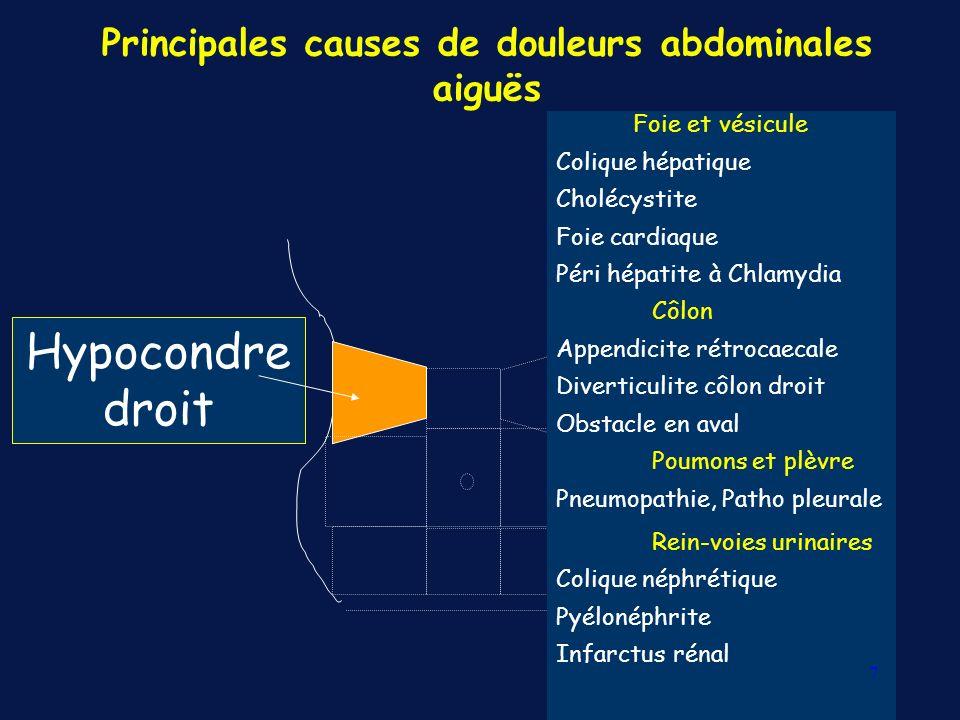Principales causes de douleurs abdominales aiguës Flanc/Fosse iliaque droite Digestif Appendicite Iléite terminale Diverticulite « Appendicite » épiploïque Tumeur caecale Rein-voies urinaires : QS Gynéco G.E.U.