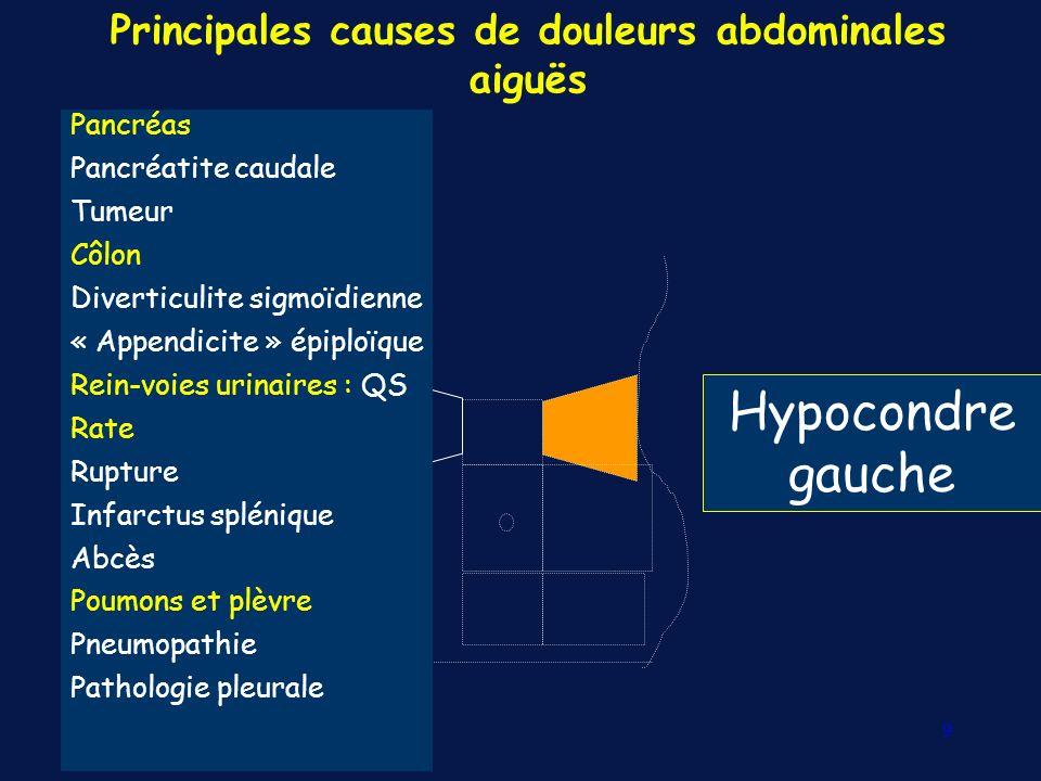 Principales causes de douleurs abdominales aiguës Flanc, Fosse iliaque gauche Côlon Diverticulite sigmoïdienne « Appendicite » épiploïque Colite ischémique Rein-voies urinaires Qs Gynéco Qs Conflit discoradiculaire QS 10