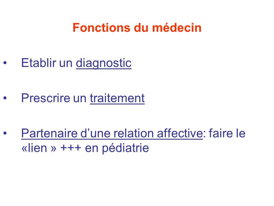 Démarche diagnostique 1.Examen clinique comprend: Entretien initial (= interrogatoire) avec le patient/ ses parents …..Motif de consultation .