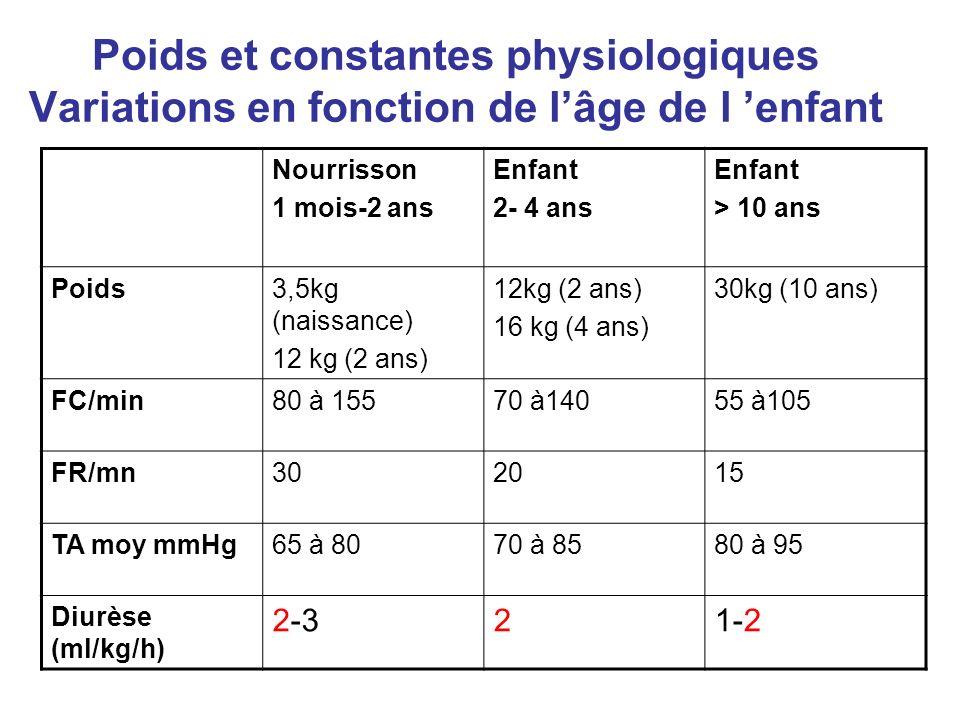 Poids et constantes physiologiques Variations en fonction de lâge de l enfant Nourrisson 1 mois-2 ans Enfant 2- 4 ans Enfant > 10 ans Poids3,5kg (nais