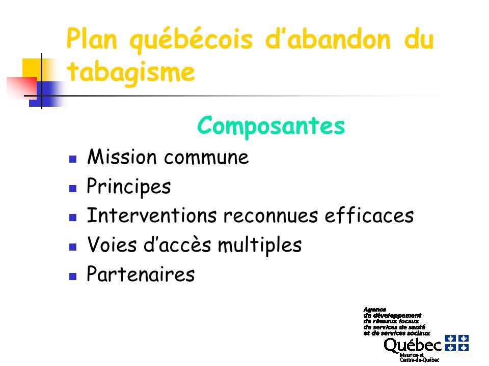 Plan québécois dabandon du tabagisme Composantes Mission commune Principes Interventions reconnues efficaces Voies daccès multiples Partenaires