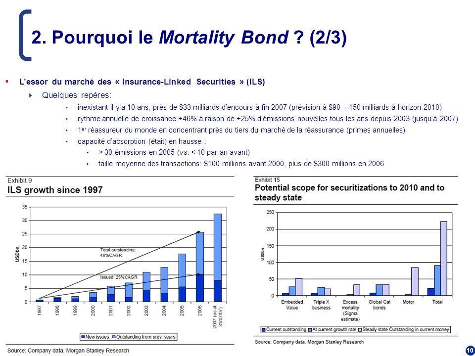 10 2. Pourquoi le Mortality Bond ? (2/3) Lessor du marché des « Insurance-Linked Securities » (ILS) Quelques repères: inexistant il y a 10 ans, près d
