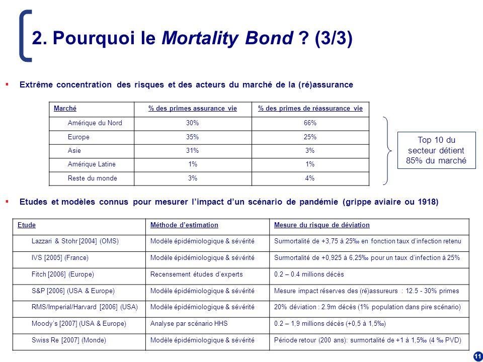 11 2. Pourquoi le Mortality Bond ? (3/3) Extrême concentration des risques et des acteurs du marché de la (ré)assurance Etudes et modèles connus pour
