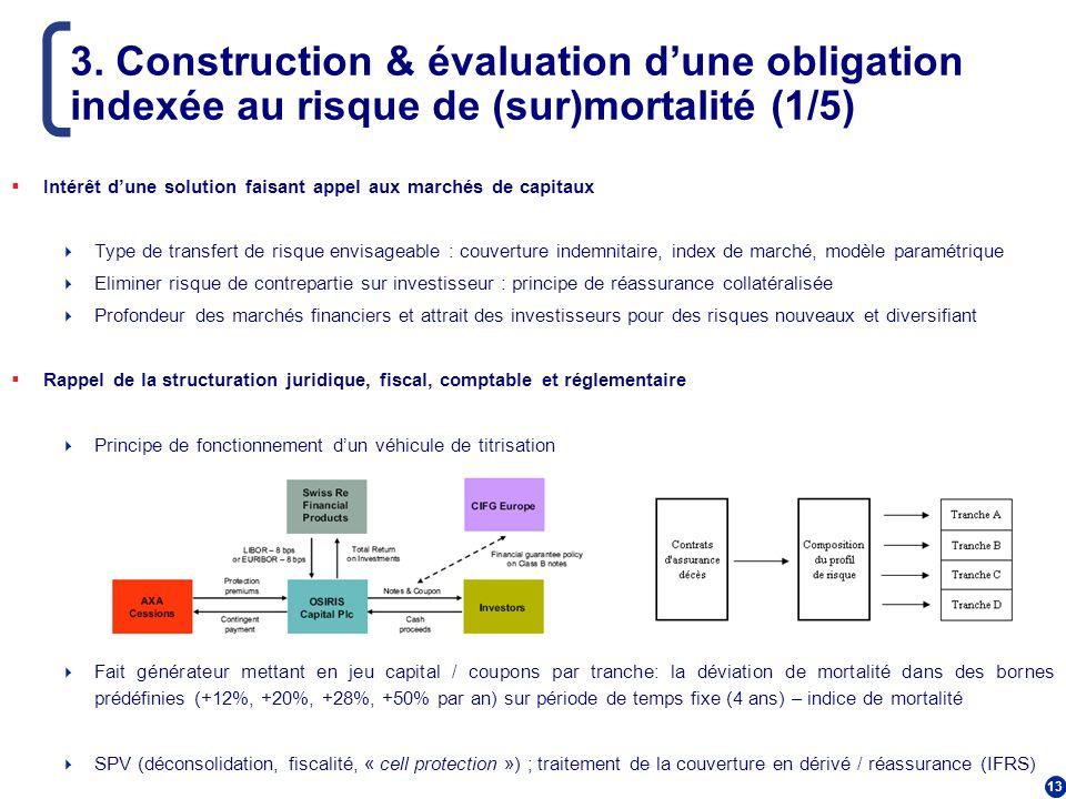 13 3. Construction & évaluation dune obligation indexée au risque de (sur)mortalité (1/5) Intérêt dune solution faisant appel aux marchés de capitaux