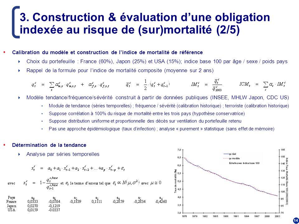 14 3. Construction & évaluation dune obligation indexée au risque de (sur)mortalité (2/5) Calibration du modèle et construction de lindice de mortalit