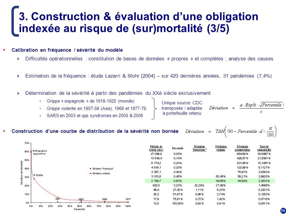 15 3. Construction & évaluation dune obligation indexée au risque de (sur)mortalité (3/5) Calibration en fréquence / sévérité du modèle Difficultés op