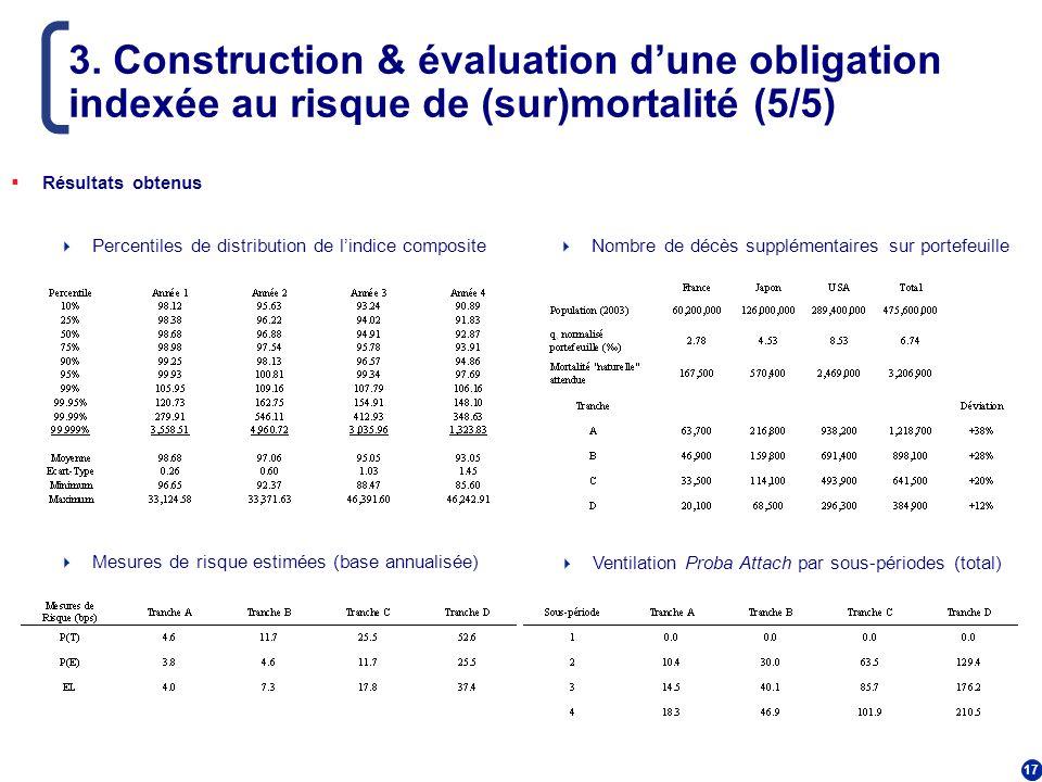 17 3. Construction & évaluation dune obligation indexée au risque de (sur)mortalité (5/5) Résultats obtenus Percentiles de distribution de lindice com