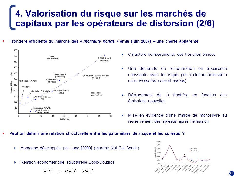 20 4. Valorisation du risque sur les marchés de capitaux par les opérateurs de distorsion (2/6) Frontière efficiente du marché des « mortality bonds »