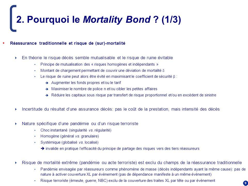 9 2. Pourquoi le Mortality Bond ? (1/3) Réassurance traditionnelle et risque de (sur)-mortalité En théorie le risque décès semble mutualisable et le r