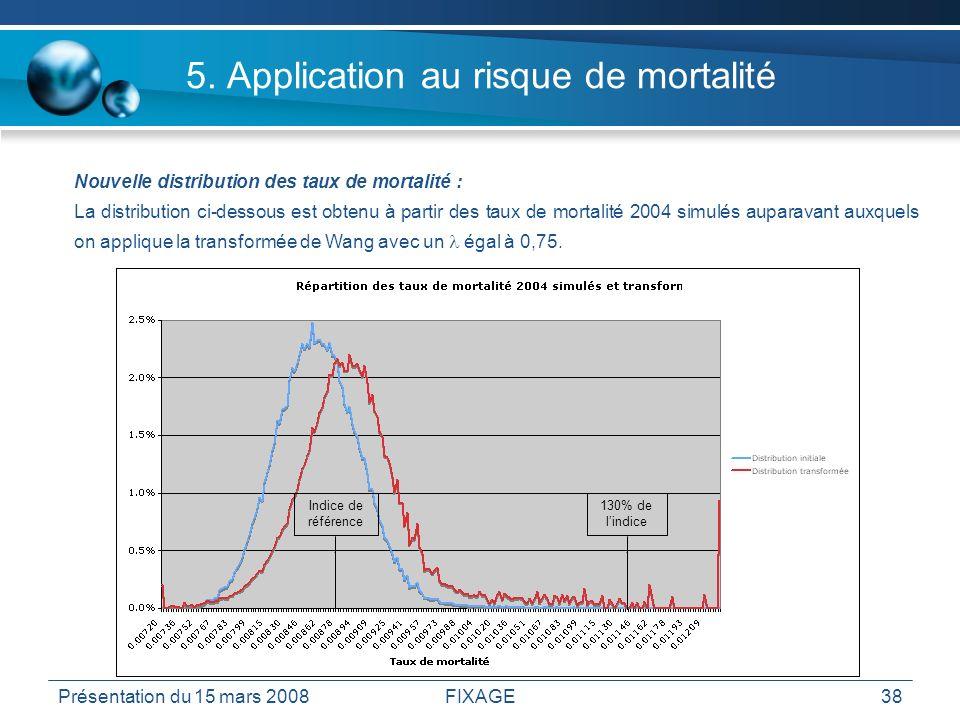 Présentation du 15 mars 2008FIXAGE38 5. Application au risque de mortalité Nouvelle distribution des taux de mortalité : La distribution ci-dessous es