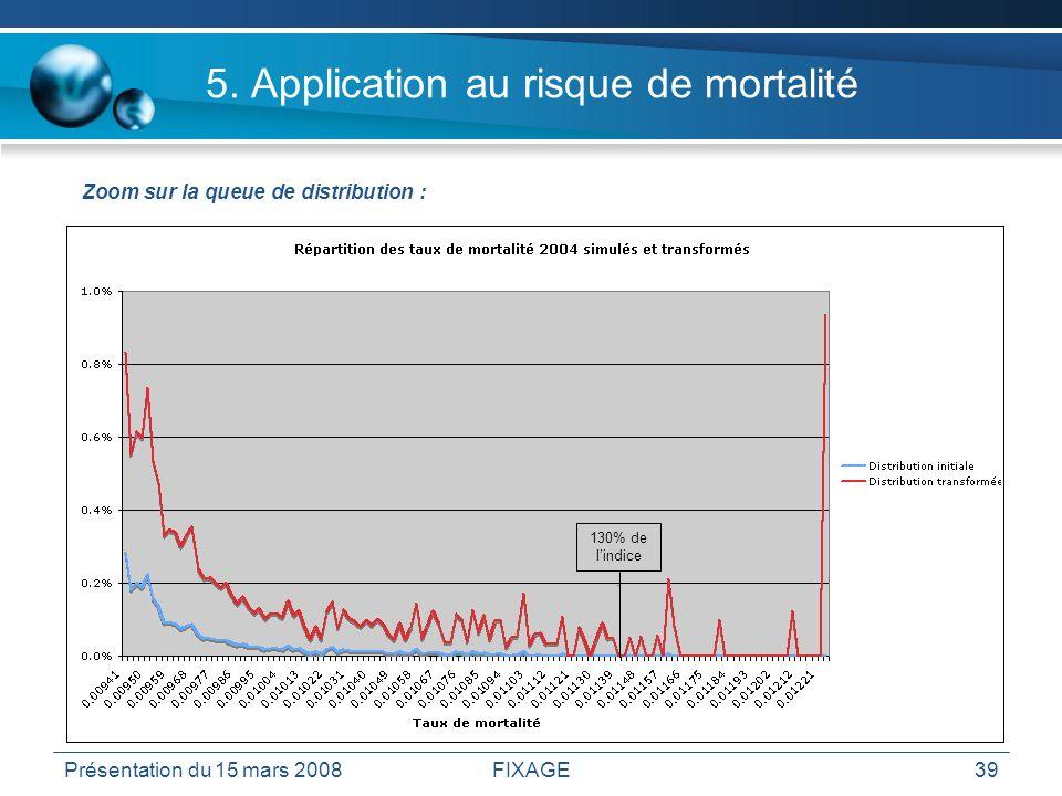 Présentation du 15 mars 2008FIXAGE39 5. Application au risque de mortalité Zoom sur la queue de distribution : 130% de lindice