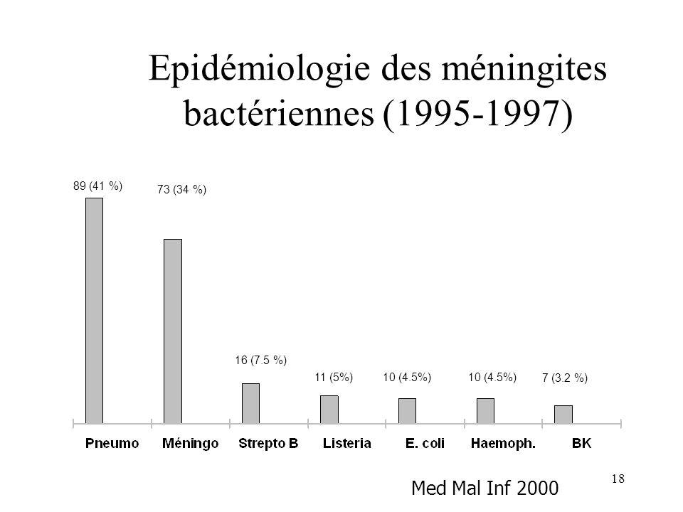 18 Epidémiologie des méningites bactériennes (1995-1997) 89 (41 %) 73 (34 %) 16 (7.5 %) 11 (5%) 7 (3.2 %) 10 (4.5%) Med Mal Inf 2000