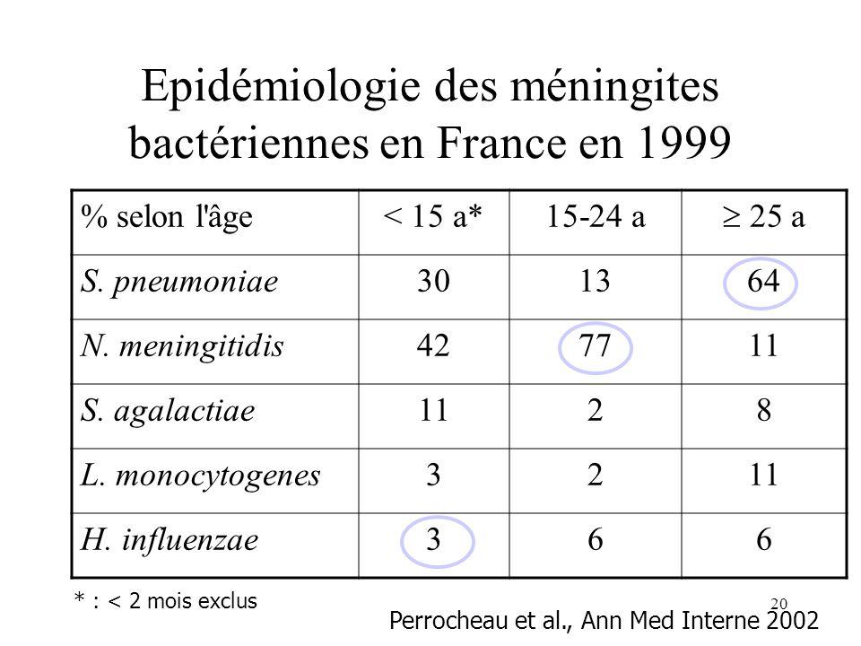20 Epidémiologie des méningites bactériennes en France en 1999 % selon l âge< 15 a*15-24 a 25 a S.