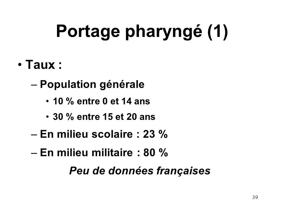 39 Portage pharyngé (1) Taux : –Population générale 10 % entre 0 et 14 ans 30 % entre 15 et 20 ans –En milieu scolaire : 23 % –En milieu militaire : 80 % Peu de données françaises
