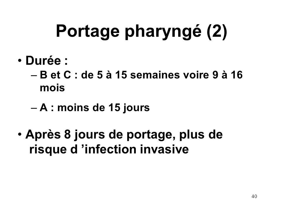 40 Portage pharyngé (2) Durée : –B et C : de 5 à 15 semaines voire 9 à 16 mois –A : moins de 15 jours Après 8 jours de portage, plus de risque d infection invasive