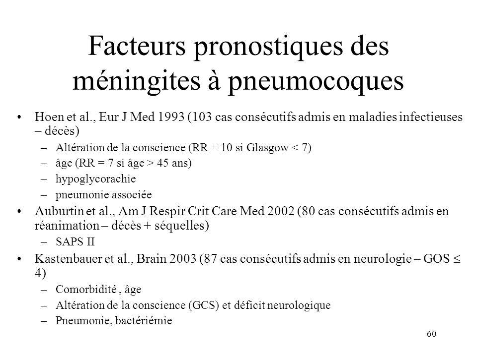 60 Facteurs pronostiques des méningites à pneumocoques Hoen et al., Eur J Med 1993 (103 cas consécutifs admis en maladies infectieuses – décès) –Altération de la conscience (RR = 10 si Glasgow < 7) –âge (RR = 7 si âge > 45 ans) –hypoglycorachie –pneumonie associée Auburtin et al., Am J Respir Crit Care Med 2002 (80 cas consécutifs admis en réanimation – décès + séquelles) –SAPS II Kastenbauer et al., Brain 2003 (87 cas consécutifs admis en neurologie – GOS 4) –Comorbidité, âge –Altération de la conscience (GCS) et déficit neurologique –Pneumonie, bactériémie