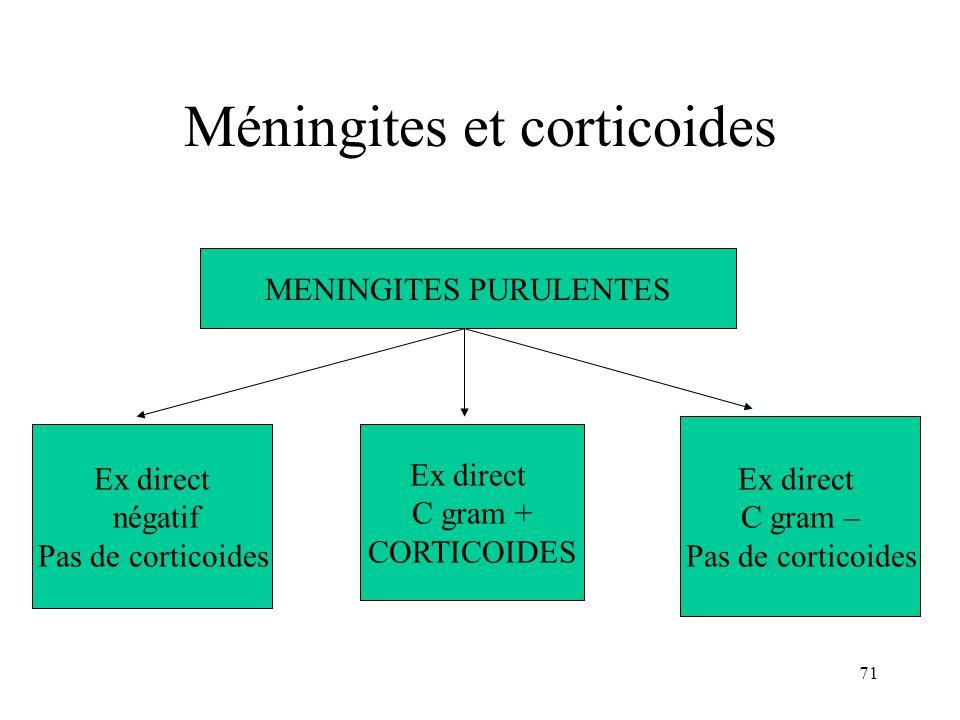 71 Méningites et corticoides MENINGITES PURULENTES Ex direct négatif Pas de corticoides Ex direct C gram + CORTICOIDES Ex direct C gram – Pas de corticoides