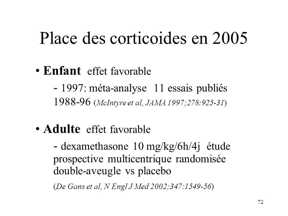 72 Place des corticoides en 2005 Enfant effet favorable - 1997: méta-analyse 11 essais publiés 1988-96 (McIntyre et al, JAMA 1997;278:925-31) Adulte effet favorable - dexamethasone 10 mg/kg/6h/4j étude prospective multicentrique randomisée double-aveugle vs placebo (De Gans et al, N Engl J Med 2002;347:1549-56)