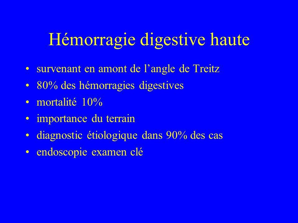 Hémorragie digestive haute survenant en amont de langle de Treitz 80% des hémorragies digestives mortalité 10% importance du terrain diagnostic étiologique dans 90% des cas endoscopie examen clé