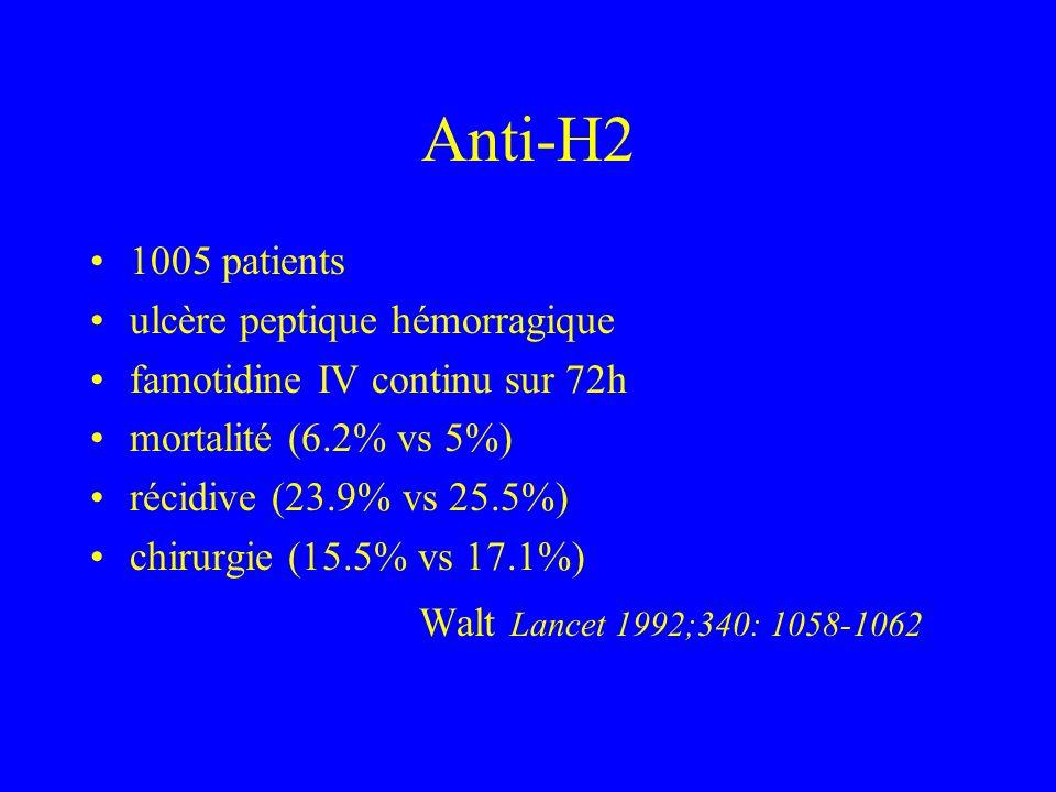 Anti-H2 1005 patients ulcère peptique hémorragique famotidine IV continu sur 72h mortalité (6.2% vs 5%) récidive (23.9% vs 25.5%) chirurgie (15.5% vs 17.1%) Walt Lancet 1992;340: 1058-1062