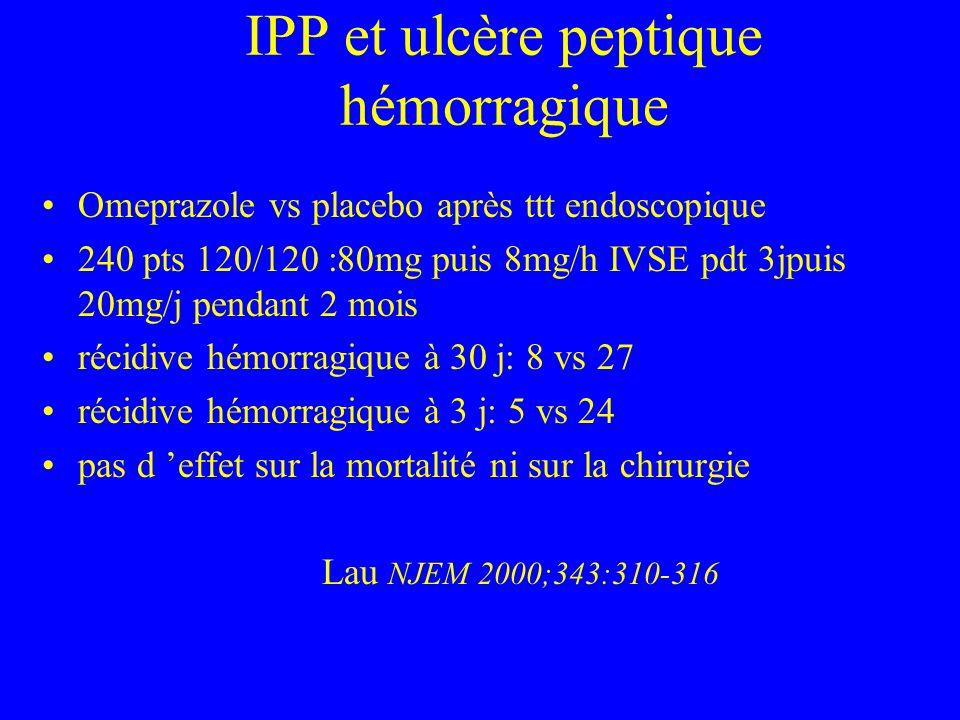 IPP et ulcère peptique hémorragique Omeprazole vs placebo après ttt endoscopique 240 pts 120/120 :80mg puis 8mg/h IVSE pdt 3jpuis 20mg/j pendant 2 mois récidive hémorragique à 30 j: 8 vs 27 récidive hémorragique à 3 j: 5 vs 24 pas d effet sur la mortalité ni sur la chirurgie Lau NJEM 2000;343:310-316
