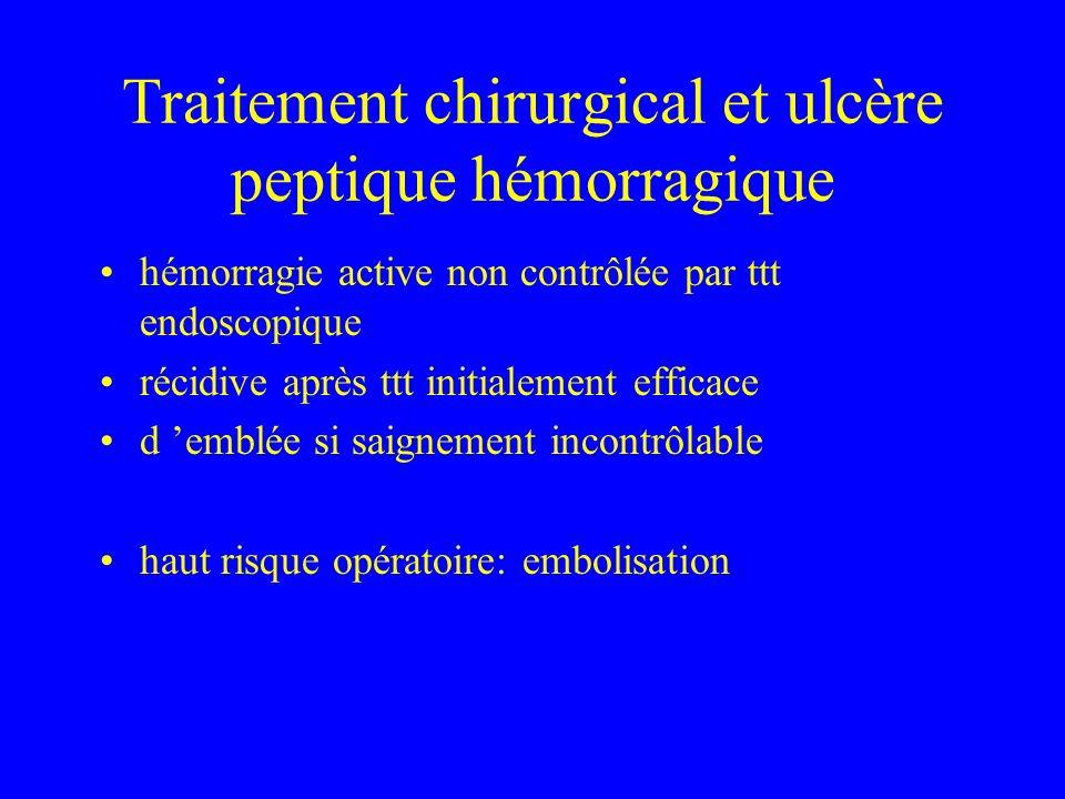 Traitement chirurgical et ulcère peptique hémorragique hémorragie active non contrôlée par ttt endoscopique récidive après ttt initialement efficace d emblée si saignement incontrôlable haut risque opératoire: embolisation