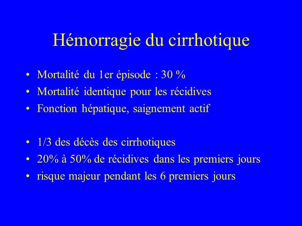 Hémorragie du cirrhotique Mortalité du 1er épisode : 30 % Mortalité identique pour les récidives Fonction hépatique, saignement actif 1/3 des décès de
