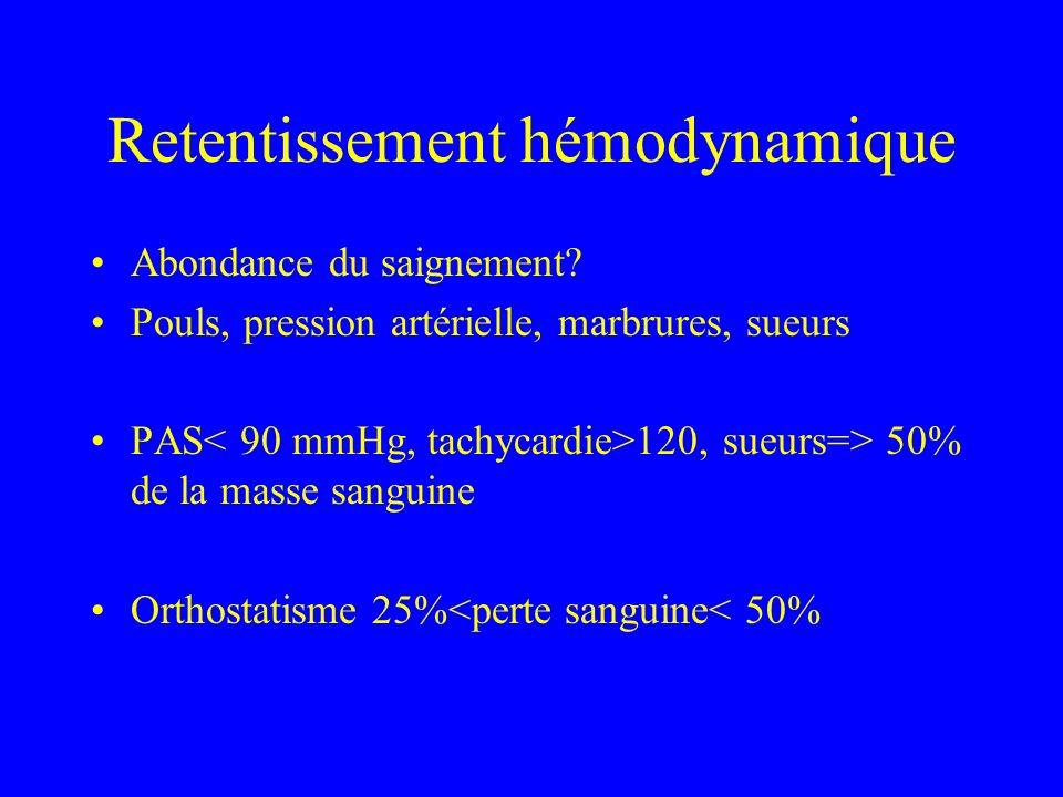 Retentissement hémodynamique Abondance du saignement? Pouls, pression artérielle, marbrures, sueurs PAS 120, sueurs=> 50% de la masse sanguine Orthost