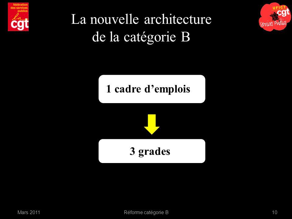 Mars 2011Réforme catégorie B10 La nouvelle architecture de la catégorie B 1 cadre demplois 3 grades