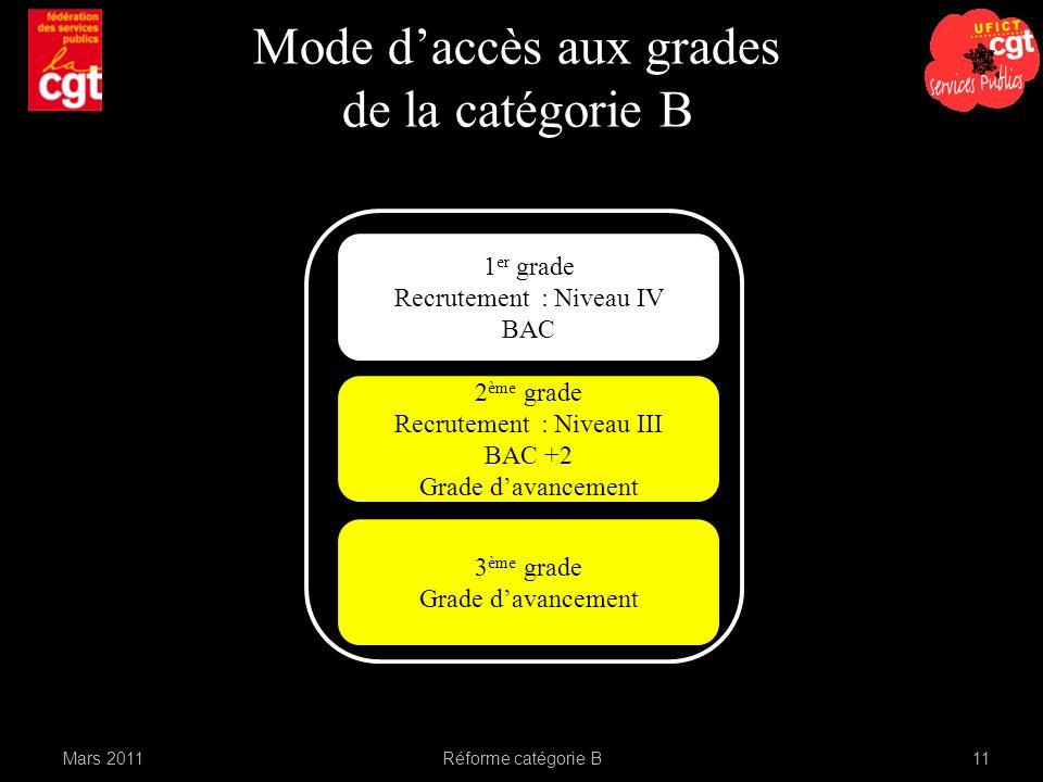 Mars 2011Réforme catégorie B11 Mode daccès aux grades de la catégorie B 1 er grade Recrutement : Niveau IV BAC 2 ème grade Recrutement : Niveau III BAC +2 Grade davancement 3 ème grade Grade davancement