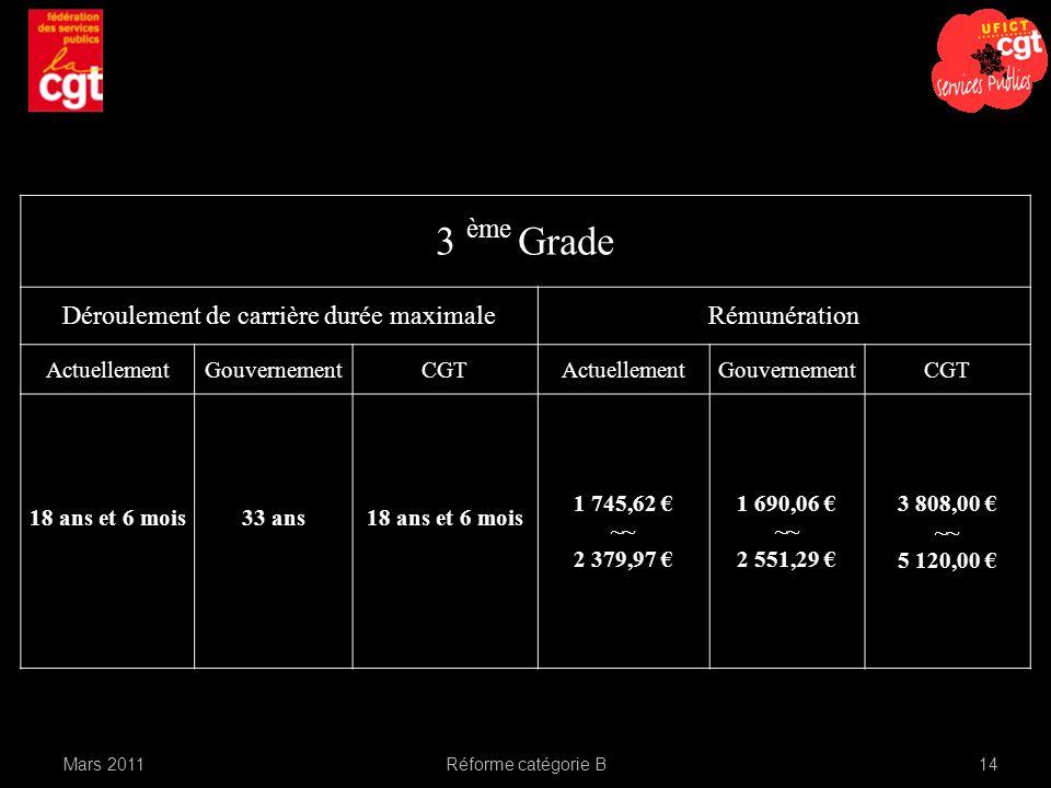 Réforme catégorie B14Mars 2011 3 ème Grade Déroulement de carrière durée maximaleRémunération ActuellementGouvernementCGTActuellementGouvernementCGT 18 ans et 6 mois33 ans18 ans et 6 mois 1 745,62 ~~ 2 379,97 1 690,06 ~~ 2 551,29 3 808,00 ~~ 5 120,00