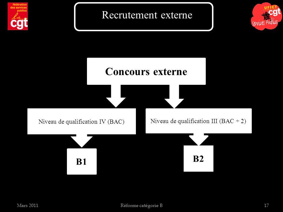 Mars 2011Réforme catégorie B17 Niveau de qualification III (BAC + 2) Concours externe Niveau de qualification IV (BAC) B1 B2 Recrutement externe