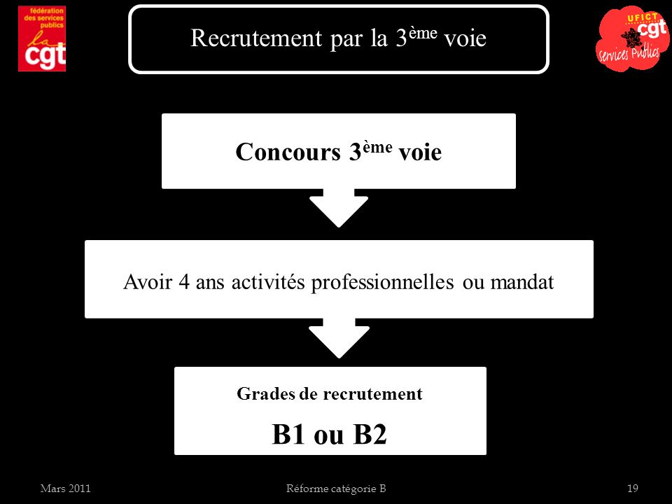 Mars 2011Réforme catégorie B19 Recrutement par la 3 ème voie Concours 3 ème voie Avoir 4 ans activités professionnelles ou mandat Grades de recrutement B1 ou B2