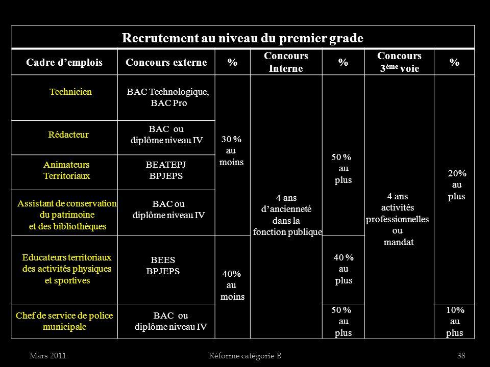 Mars 2011Réforme catégorie B38 Recrutement au niveau du premier grade Cadre demploisConcours externe% Concours Interne % Concours 3 ème voie % Technic