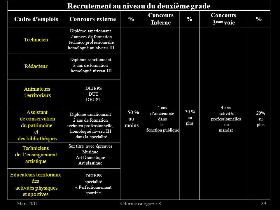Mars 2011Réforme catégorie B39 Recrutement au niveau du deuxième grade Cadre demploisConcours externe% Concours Interne % Concours 3 ème voie % I Tech