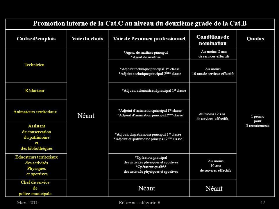 Mars 2011Réforme catégorie B42 Promotion interne de la Cat.C au niveau du deuxième grade de la Cat.B Cadre demploisVoie du choixVoie de lexamen profes