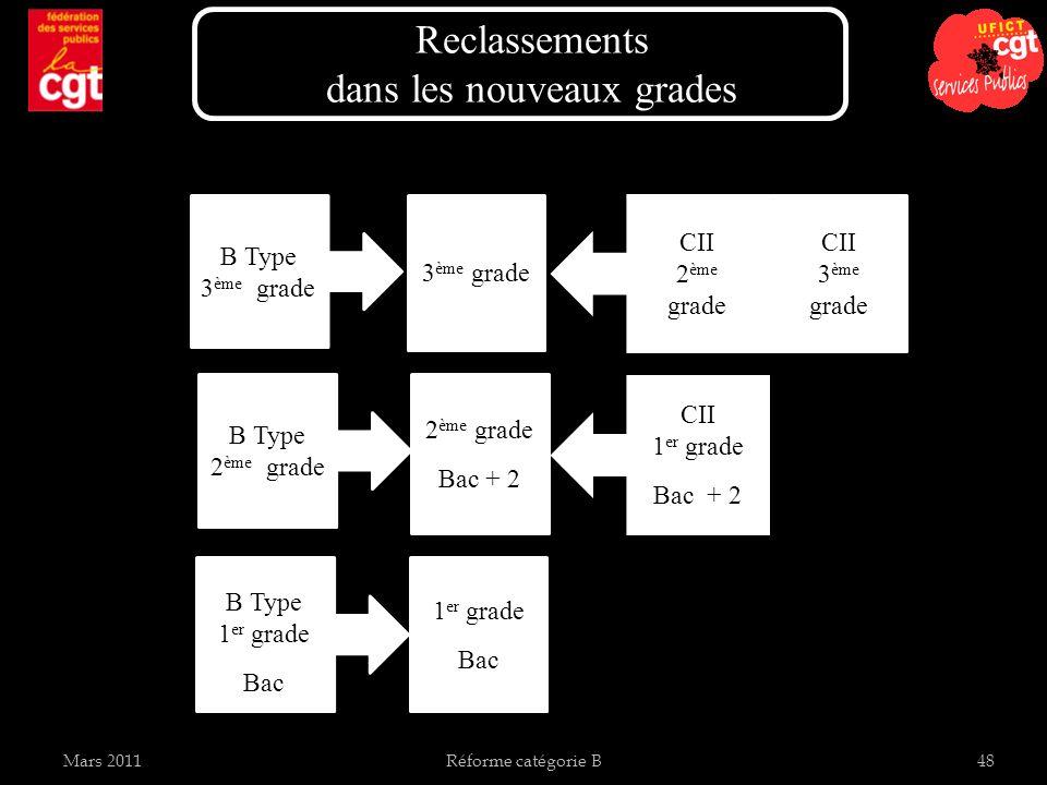 Mars 2011Réforme catégorie B48 Reclassements dans les nouveaux grades B Type 1 er grade Bac 1 er grade Bac B Type 2 ème grade Bac + 2 B Type 3 ème grade CII 1 er grade Bac + 2 CII 2 ème grade CII 3 ème grade