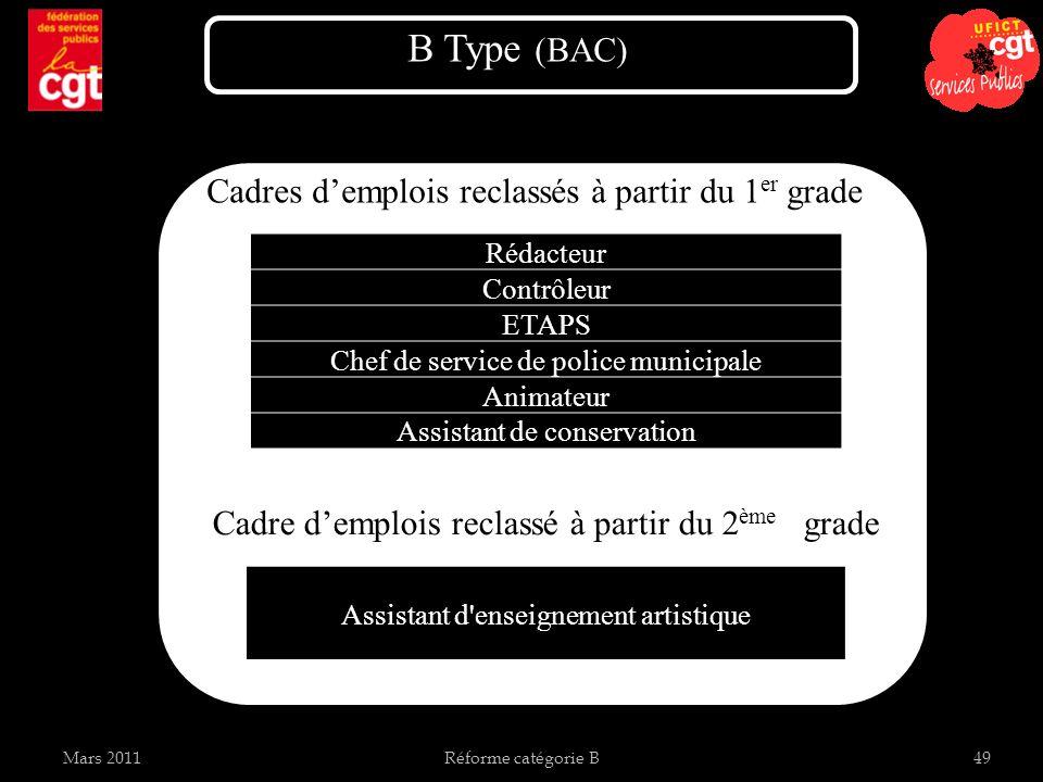 Mars 2011Réforme catégorie B49 Cadres demplois reclassés à partir du 1 er grade B Type (BAC) Cadre demplois reclassé à partir du 2 ème grade Rédacteur