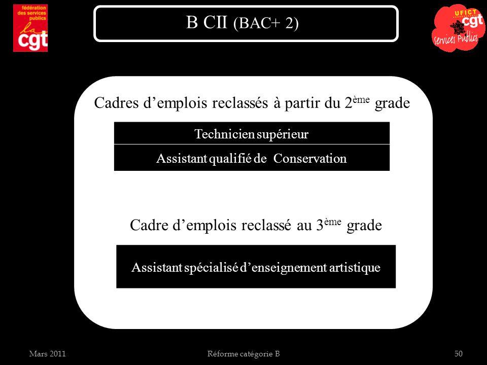 Mars 2011Réforme catégorie B50 Cadres demplois reclassés à partir du 2 ème grade B CII (BAC+ 2) Technicien supérieur Assistant qualifié de Conservation Assistant spécialisé denseignement artistique Cadre demplois reclassé au 3 ème grade