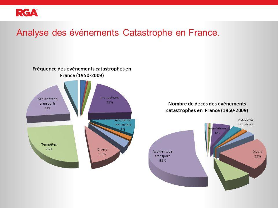 Analyse des événements Catastrophe en France.